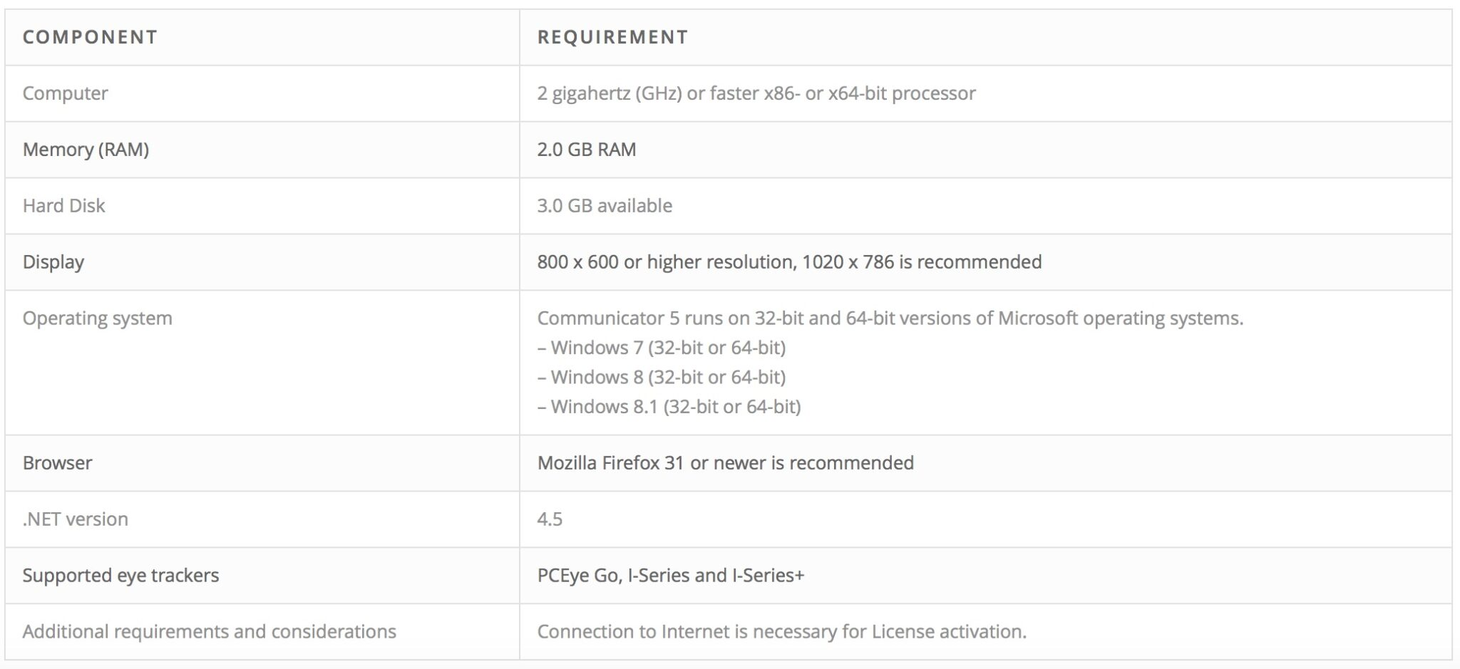 Communicator 5 Specifications